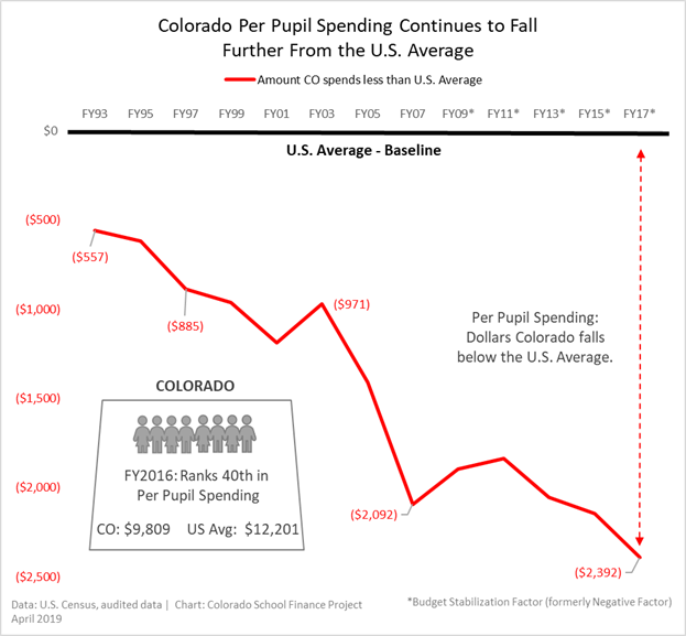 graph showing decrease in per pupil spending from 1993-2017, compared to the U.S. average